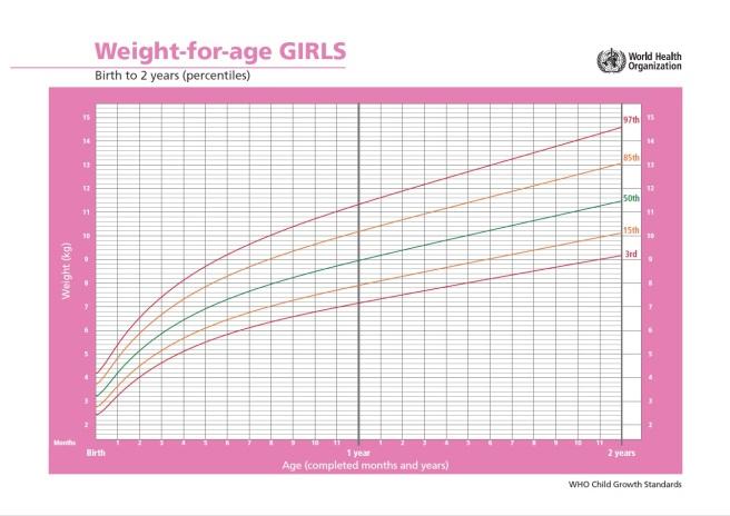 percentile greutate fete 2ani